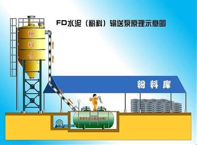 卓力FD-8型水泥输送泵