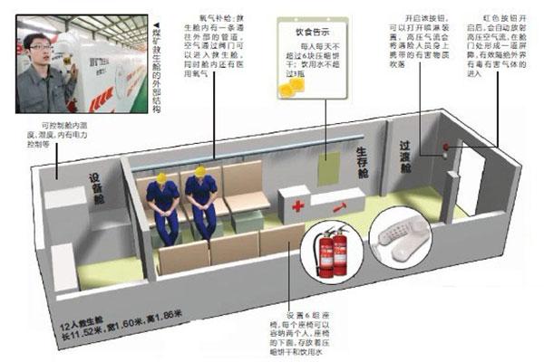 鸿运国际官网入口可移动式救生舱